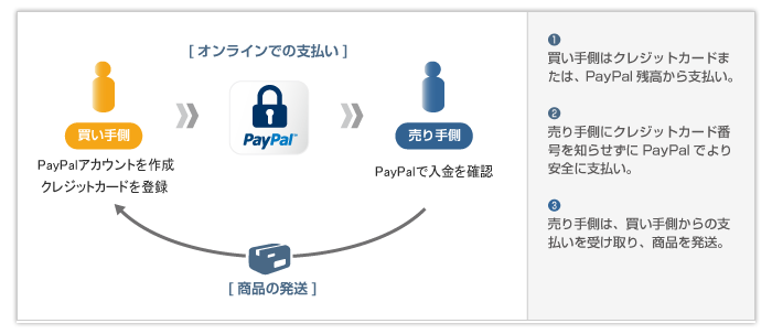paypal_flow
